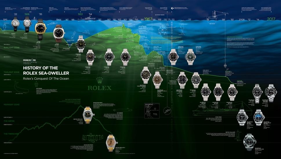 170718-timeline-rolex-sea-dweller