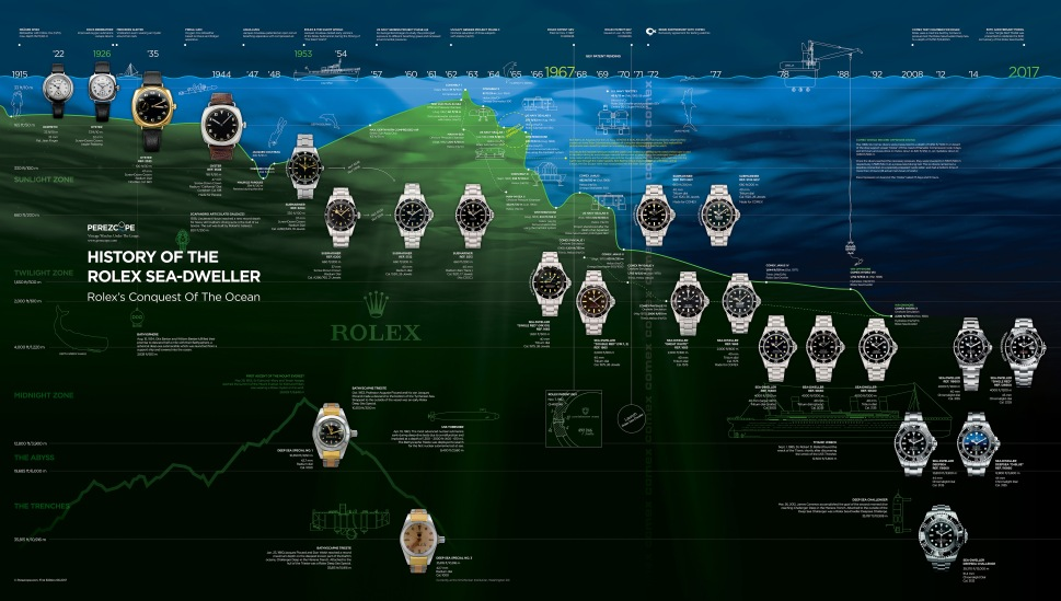180625-timeline-rolex-sea-dweller