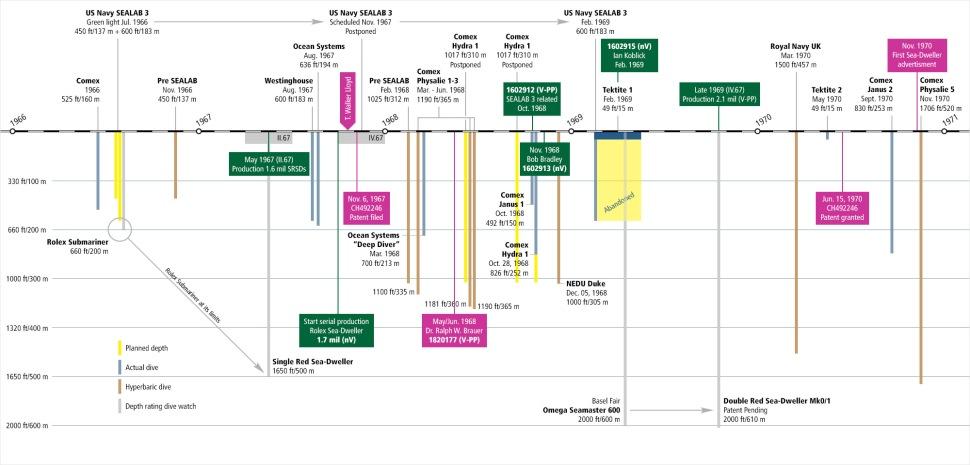 200528-production-timeline-rolex-sea-dweller-1967-1971